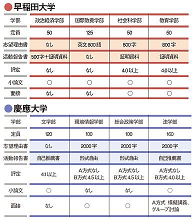 20150827 活動報告書の早稲田、志望理由書の慶應