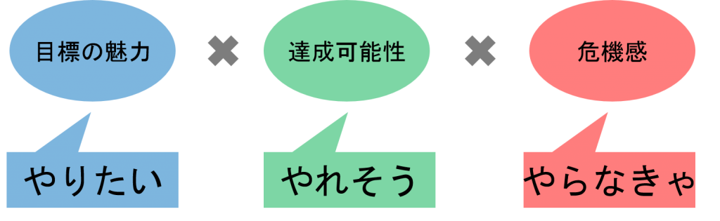 150901_松下_モチベーションの公式